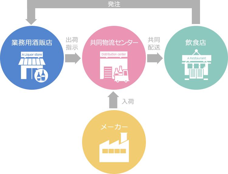 共同物流事業 | ロジスティクス機能 | 事業紹介 | 日本酒類販売株式会社